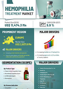 Hemophilia Treatment Market | Infographics |  Coherent Market Insights