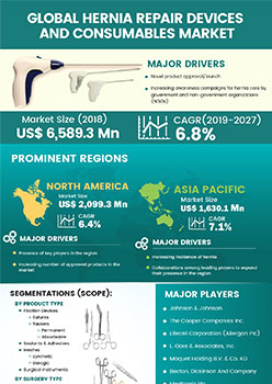 Hernia Repair Devices And Consumables Market | Infographics |  Coherent Market Insights