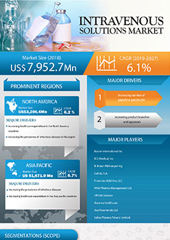 Intravenous Solutions Market | Infographics |  Coherent Market Insights