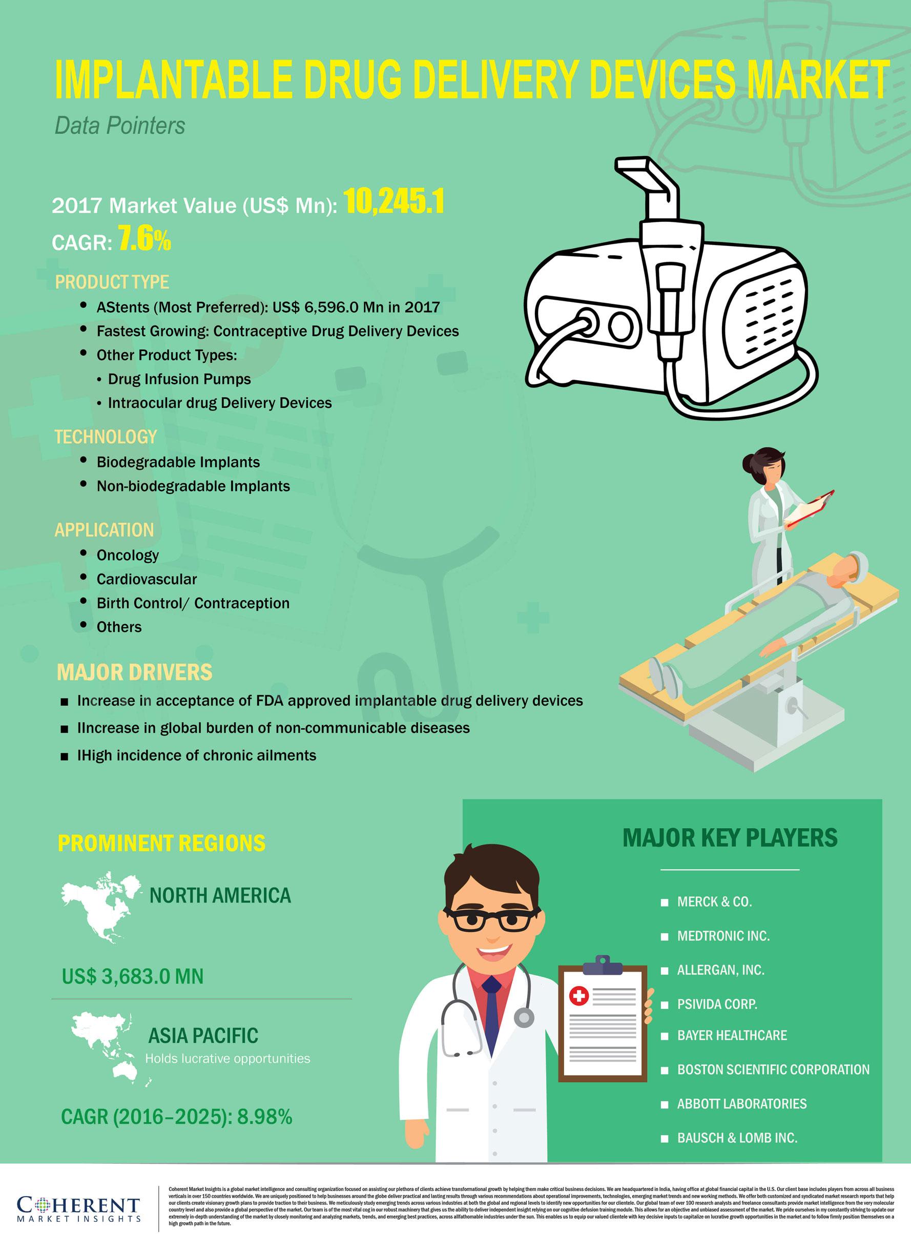 Implantable Drug Delivery Devices Market Size, Trends, Shares, Insights, Forecast - Coherent Market Insights