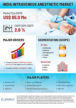 India Intravenous Anesthetic Market | Infographics |  Coherent Market Insights