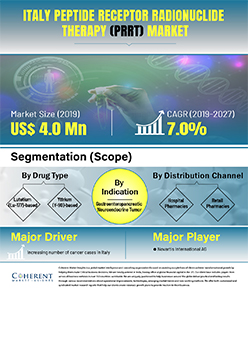 Italy Peptide Receptor Radionuclide Therapy Market | Infographics |  Coherent Market Insights