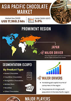 Asia Pacific Chocolate Market | Infographics |  Coherent Market Insights