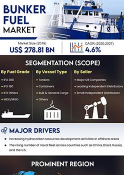 Bunker Fuel Market | Infographics |  Coherent Market Insights