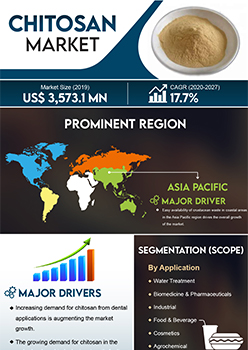 Chitosan Market | Infographics |  Coherent Market Insights
