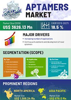 Aptamers Market | Infographics |  Coherent Market Insights