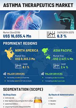 Asthma Therapeutics Market | Infographics |  Coherent Market Insights
