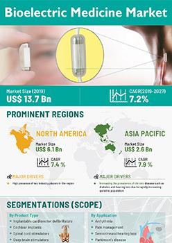 Bioelectric Medicine Market | Infographics |  Coherent Market Insights