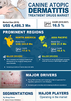 Atopic Dermatitis Drug Market | Infographics |  Coherent Market Insights