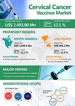 Cervical Cancer Vaccines Market | Infographics |  Coherent Market Insights