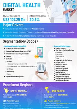 Digital Health Market | Infographics |  Coherent Market Insights
