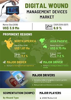 Digital Wound Management Devices Market | Infographics |  Coherent Market Insights