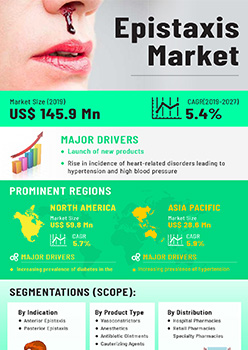 Epistaxis Market | Infographics |  Coherent Market Insights