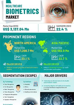 Healthcare Biometrics Market | Infographics |  Coherent Market Insights
