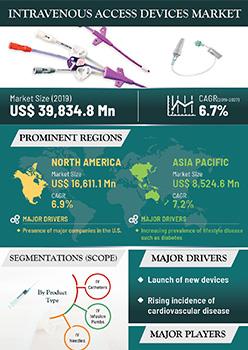 Intravenous Access Devices  Market | Infographics |  Coherent Market Insights