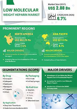 Low Molecular Weight Heparin Market | Infographics |  Coherent Market Insights