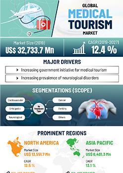Medical Tourism Market | Infographics |  Coherent Market Insights