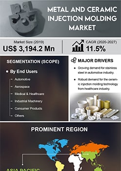 Metal And Ceramic Injection Molding Market   Infographics    Coherent Market Insights