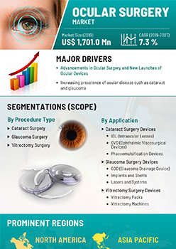 Ocular Surgery Market | Infographics |  Coherent Market Insights