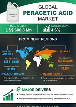 Peracetic Acid Market   Infographics    Coherent Market Insights