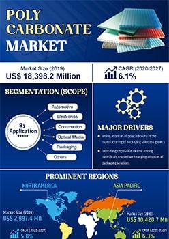 Polycarbonate Market   Infographics    Coherent Market Insights