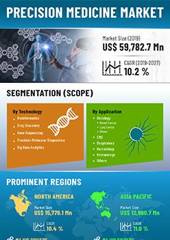Precision Medicine Market | Infographics |  Coherent Market Insights