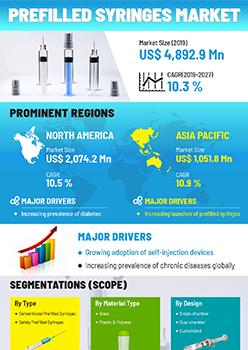 Prefilled Syringes Market | Infographics |  Coherent Market Insights