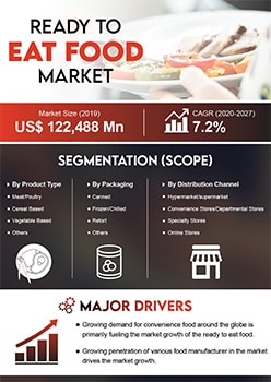 Ready To Eat Food Market   Infographics    Coherent Market Insights