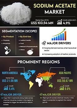 Sodium Acetate Market | Infographics |  Coherent Market Insights