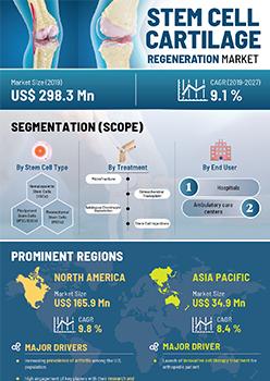 Stem Cell Cartilage Regeneration Market | Infographics |  Coherent Market Insights