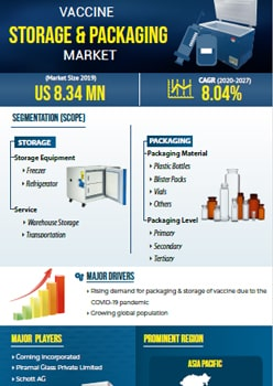 Vaccine Storage And Packaging Market   Infographics    Coherent Market Insights