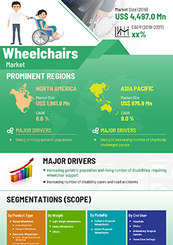 Wheelchairs Market | Infographics |  Coherent Market Insights