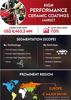 High Performance Ceramic Coatings Market   Infographics    Coherent Market Insights