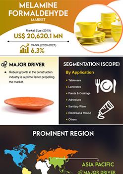 Melamine Formaldehyde Market   Infographics    Coherent Market Insights