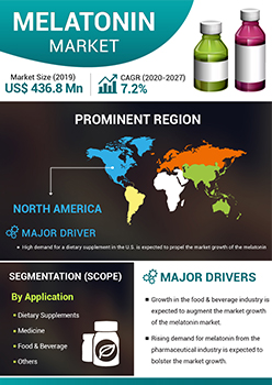 Melatonin Market   Infographics    Coherent Market Insights