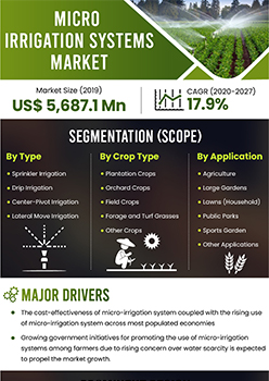 Micro Irrigation Systems Market   Infographics    Coherent Market Insights