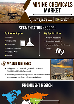 Mining Chemicals Market   Infographics    Coherent Market Insights