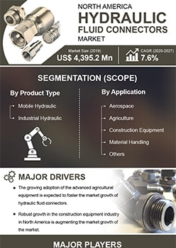 North America Hydraulic Fluid Connectors Market   Infographics    Coherent Market Insights