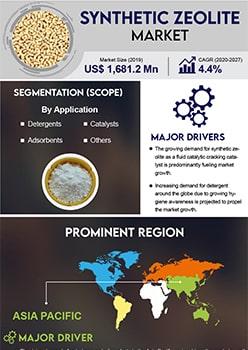 Synthetic Zeolite Market   Infographics    Coherent Market Insights