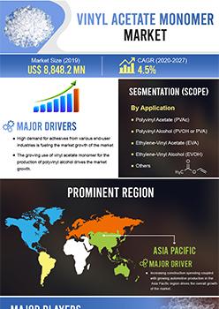 Vinyl Acetate Monomer Market   Infographics    Coherent Market Insights