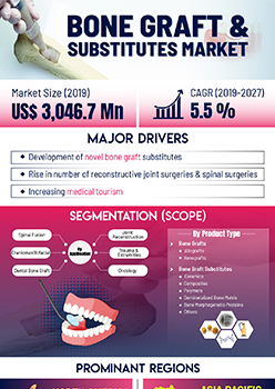 Bone Graft And Substitutes Market | Infographics |  Coherent Market Insights