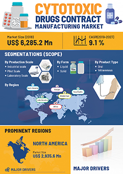 Cytotoxic Drugs Contract Manufacturing Market | Infographics |  Coherent Market Insights