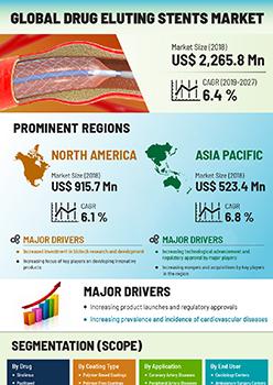 Drug Eluting Stents Market | Infographics |  Coherent Market Insights