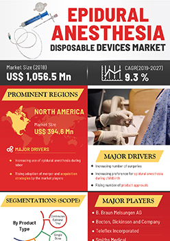 Epidural Anesthesia Disposable Devices Market | Infographics |  Coherent Market Insights
