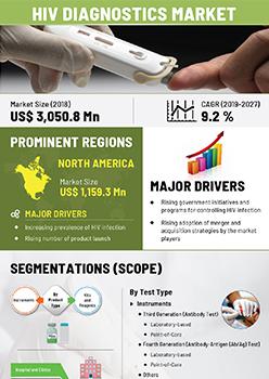 Hiv Diagnostics Market | Infographics |  Coherent Market Insights