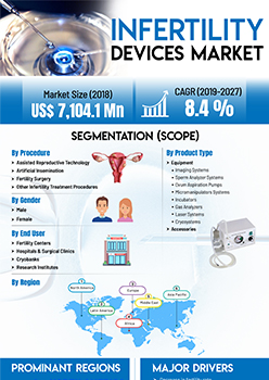 Infertility Devices Market | Infographics |  Coherent Market Insights