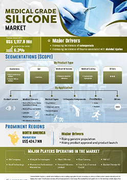 Medical Grade Silicone Market | Infographics |  Coherent Market Insights