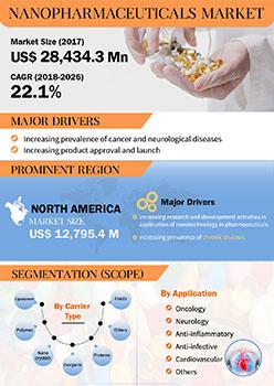 Nanopharmaceuticals Market | Infographics |  Coherent Market Insights