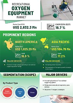 Recreational Oxygen Equipment Market | Infographics |  Coherent Market Insights