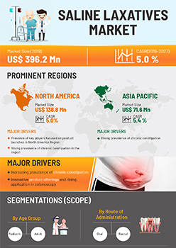 Saline Laxatives Market | Infographics |  Coherent Market Insights